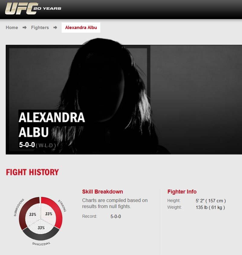 Aleksandra Albu UFC Profile
