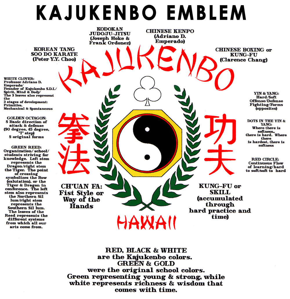 Kajukenbo Emblem